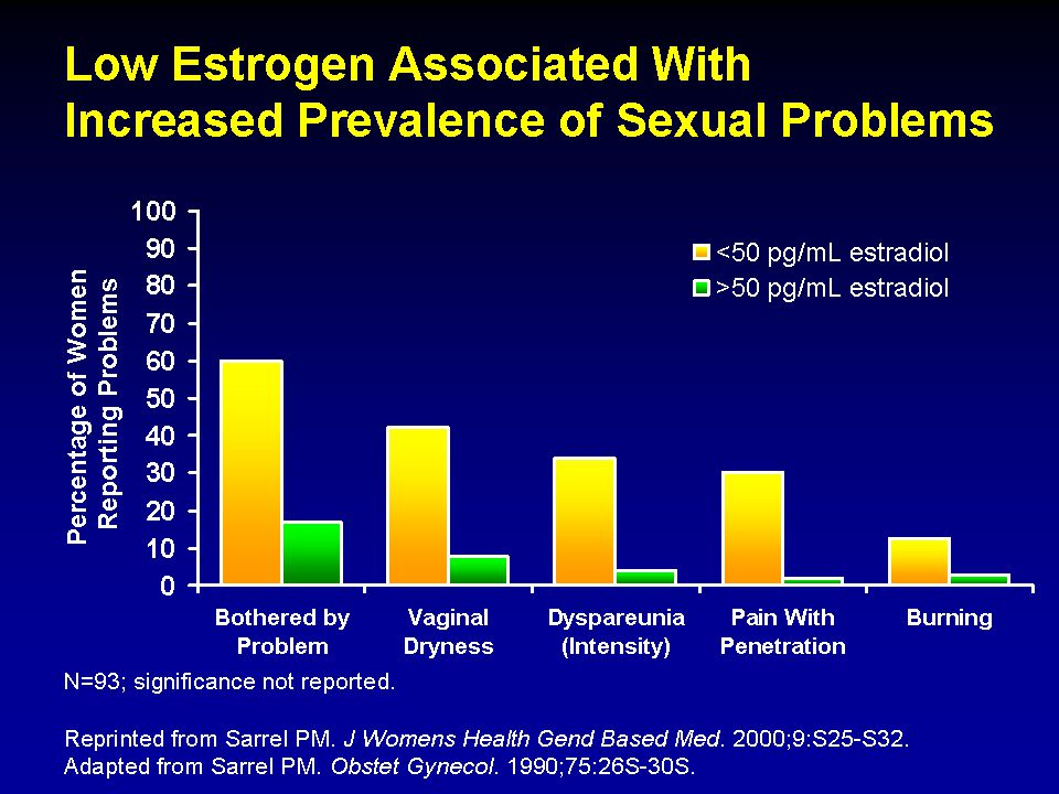 Estrogen deficiency, as a result of natural or surgical menopause, is often associated with altered sexual function.