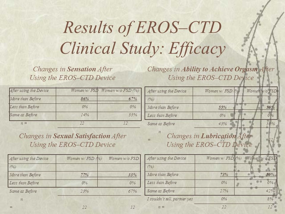 Results of EROS–CTD Clinical Study: Efficacy