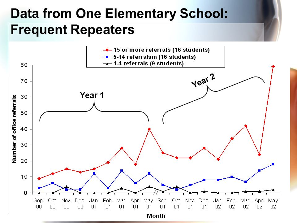 Data from One Elementary School: Frequent Repeaters