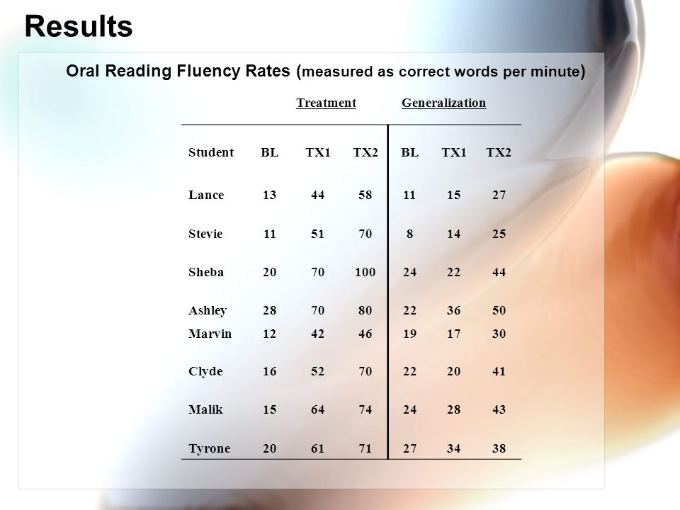 Oral Reading Fluency Rates (measured as correct words per minute)