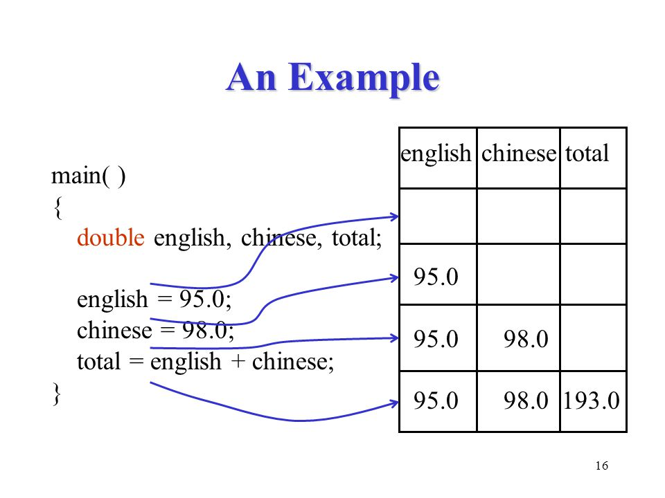 An Example english chinese total main( ) {