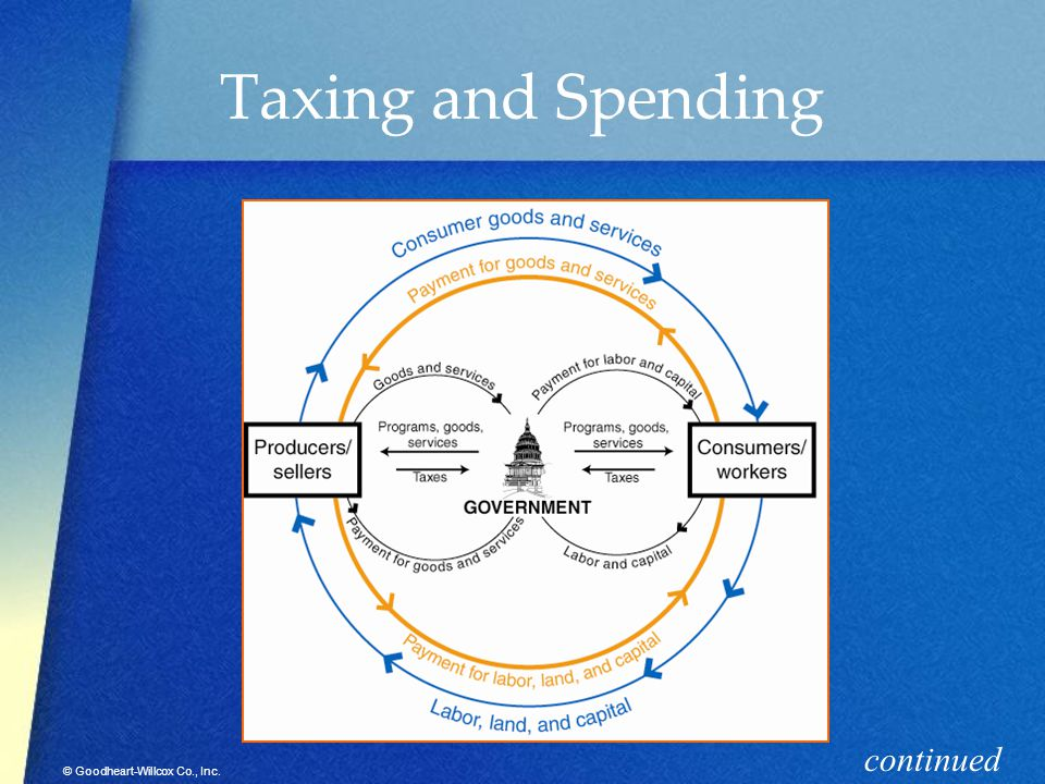 Foundations of Personal Finance Ch. 2