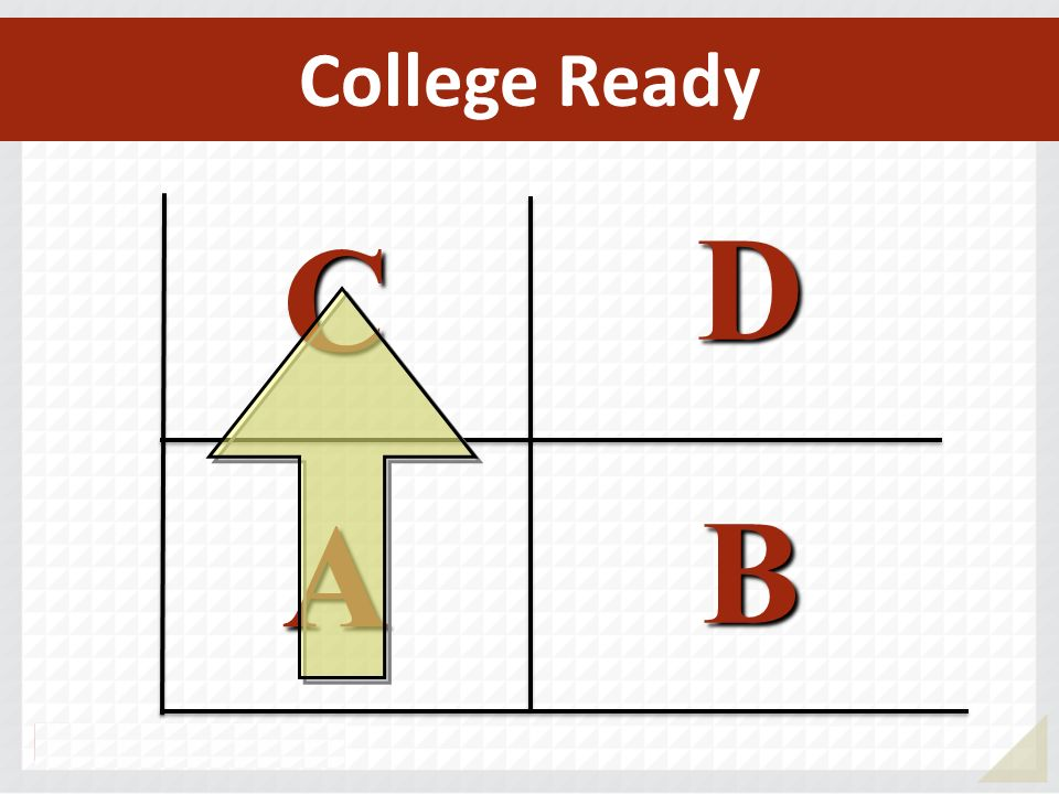College Ready D C A B