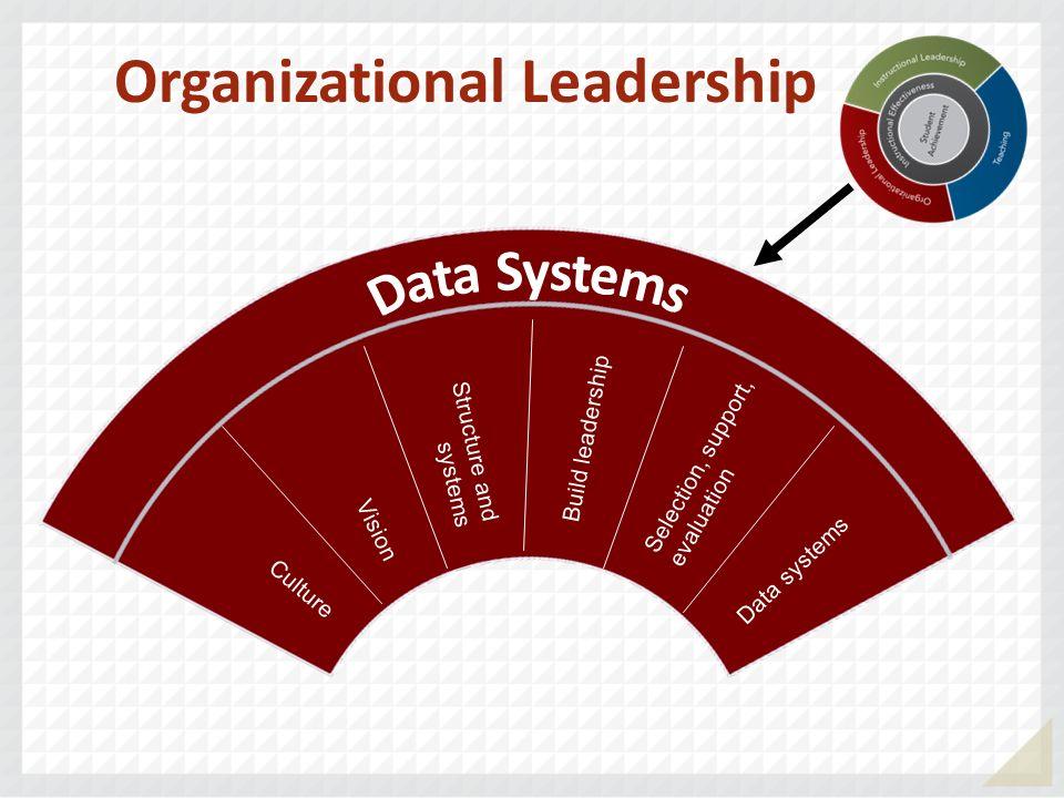 Organizational Leadership