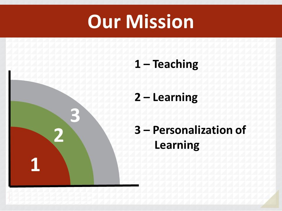 Our Mission 3 2 1 1 – Teaching 2 – Learning