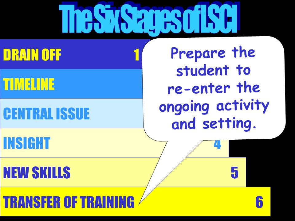 Prepare the student to re-enter the ongoing activity and setting.
