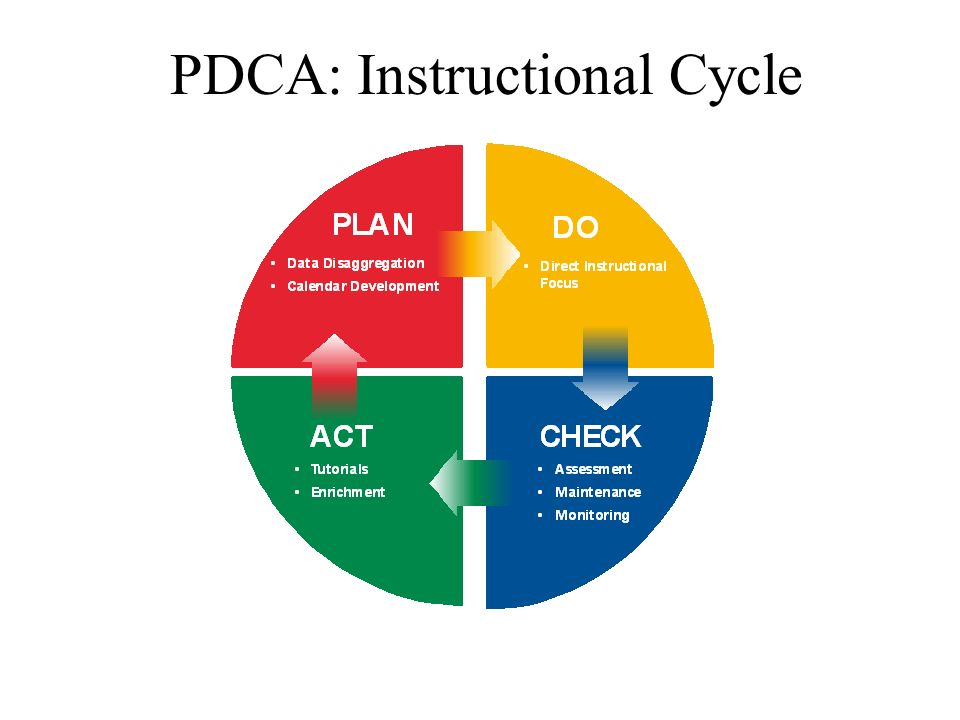 PDCA: Instructional Cycle