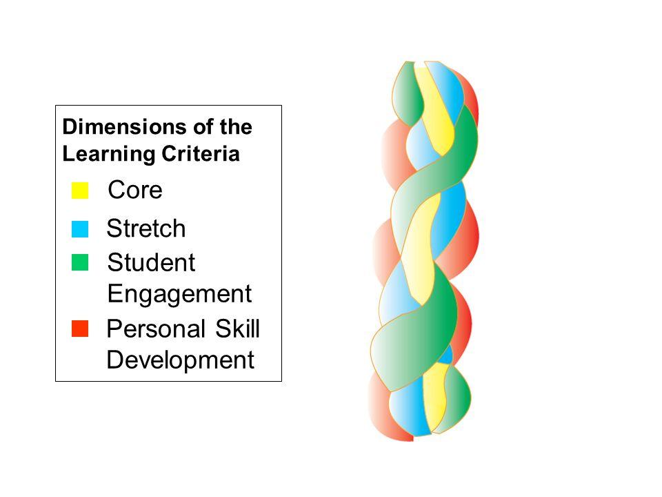 Personal Skill Development
