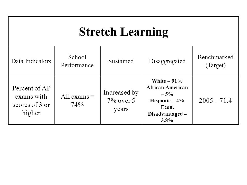 Stretch Learning Percent of AP exams with scores of 3 or higher