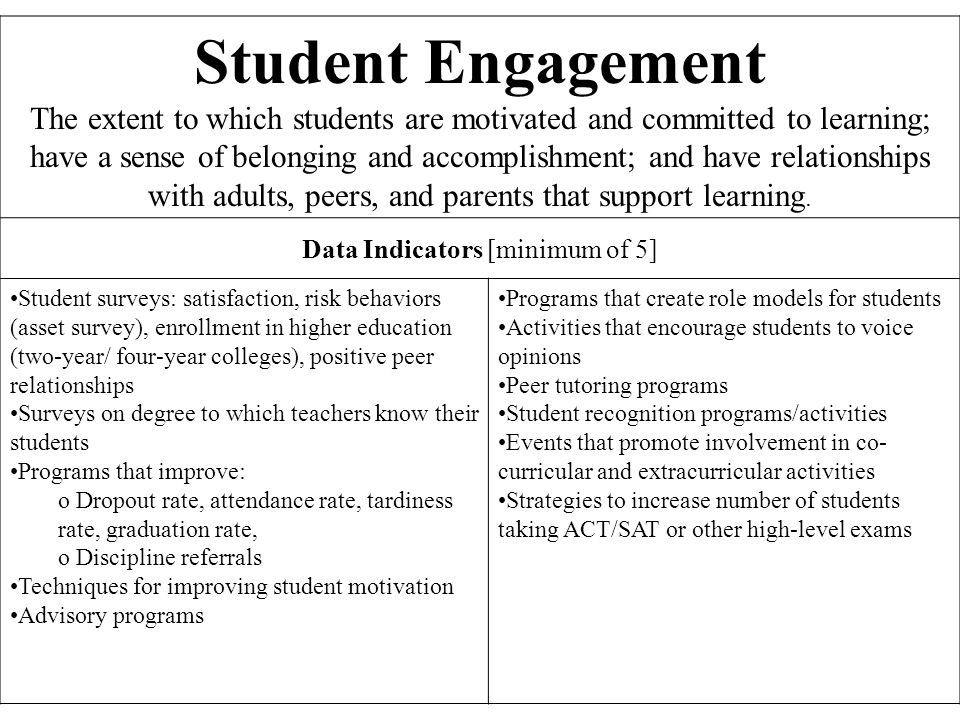 Student Engagement The extent to which students are motivated and committed to learning;
