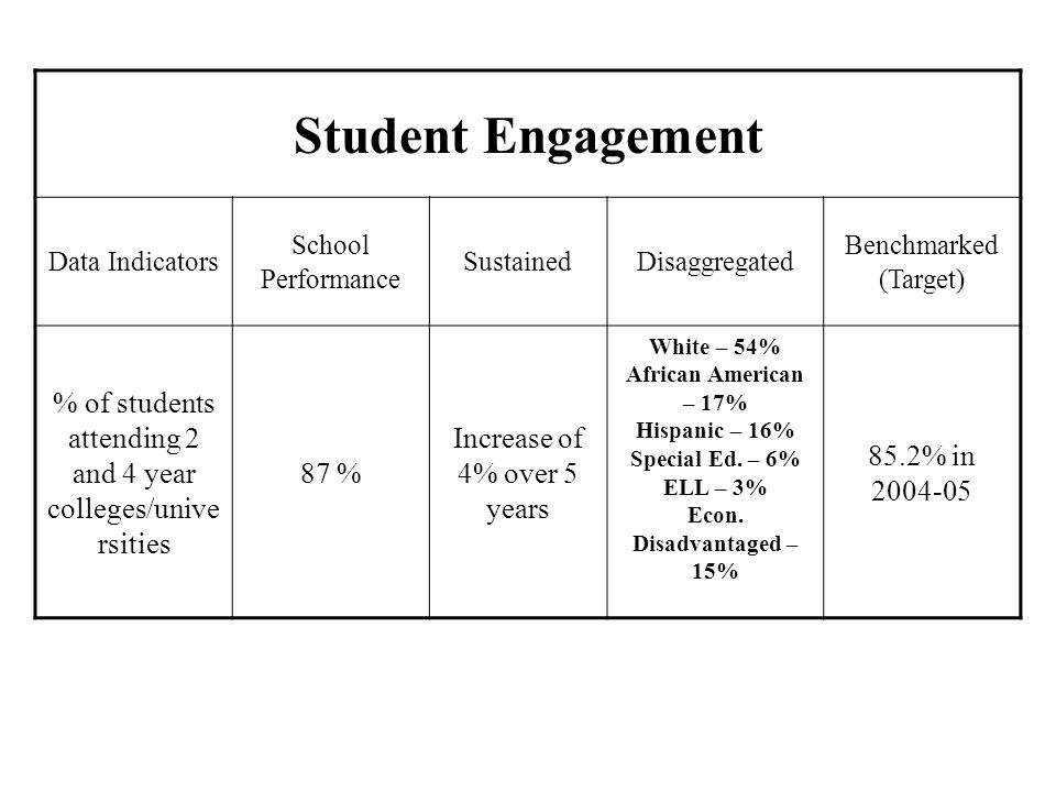 Student Engagement Data Indicators. School Performance. Sustained. Disaggregated. Benchmarked. (Target)