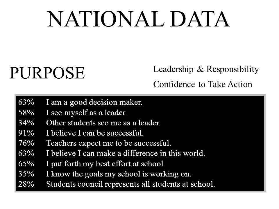 NATIONAL DATA PURPOSE Leadership & Responsibility
