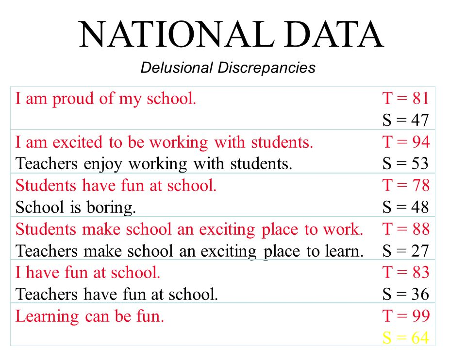 NATIONAL DATA I am proud of my school. T = 81 S = 47