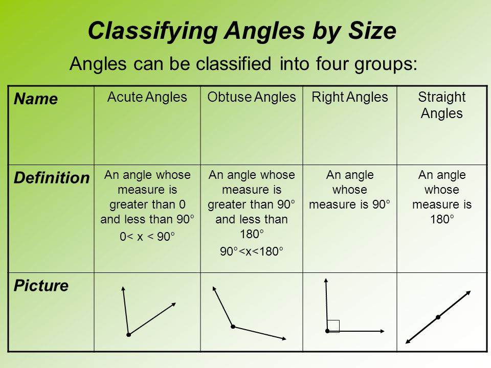 Classifying Angles by Size