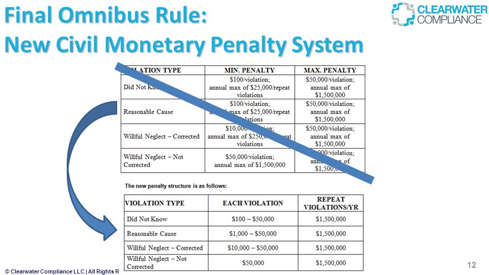 Final Omnibus Rule: New Civil Monetary Penalty System