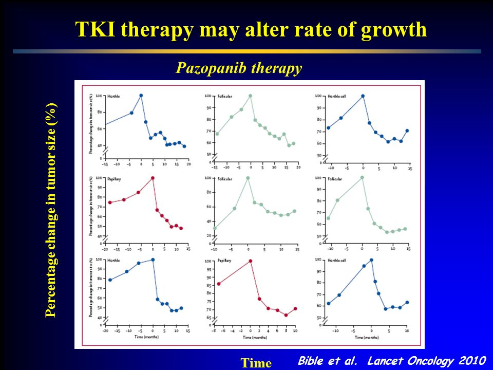 TKI therapy may alter rate of growth