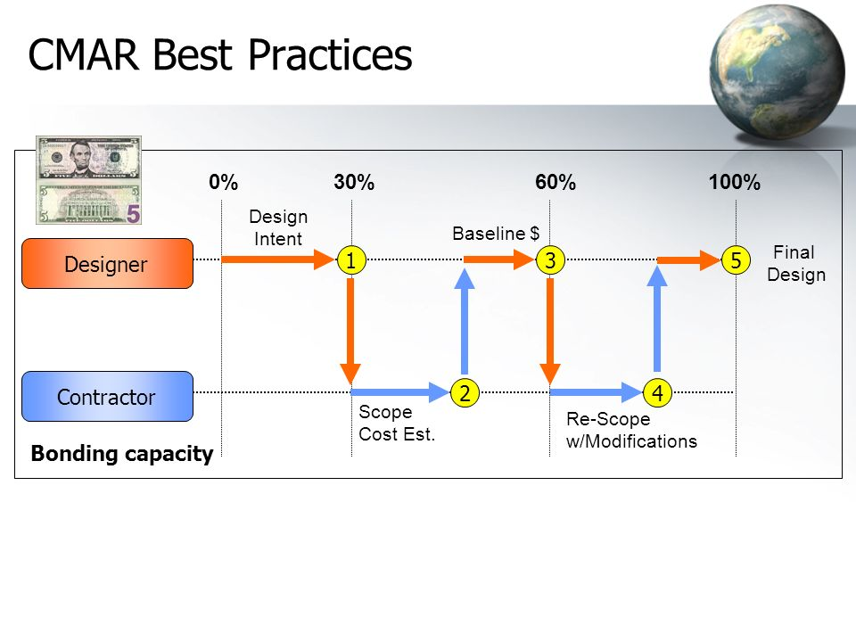 CMAR Best Practices 0% 30% 60% 100% Designer Contractor 2 4