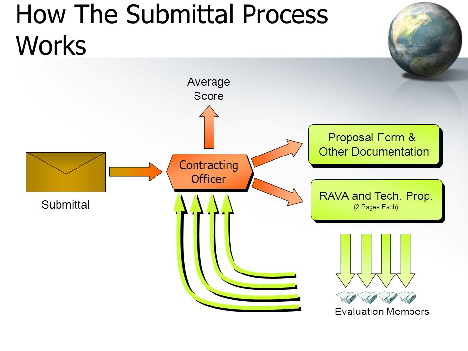 How The Submittal Process Works