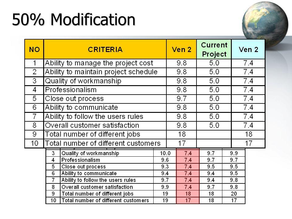 50% Modification 28 28