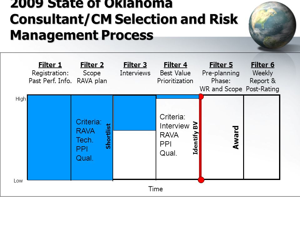 2009 State of Oklahoma Consultant/CM Selection and Risk Management Process