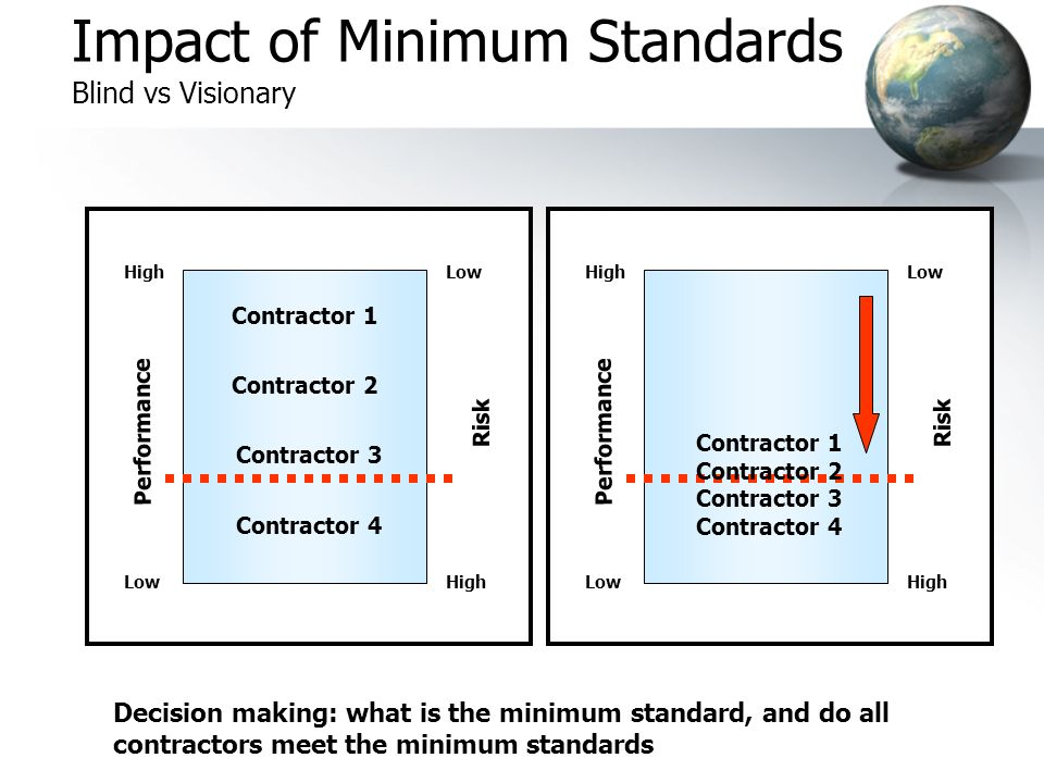 Impact of Minimum Standards Blind vs Visionary