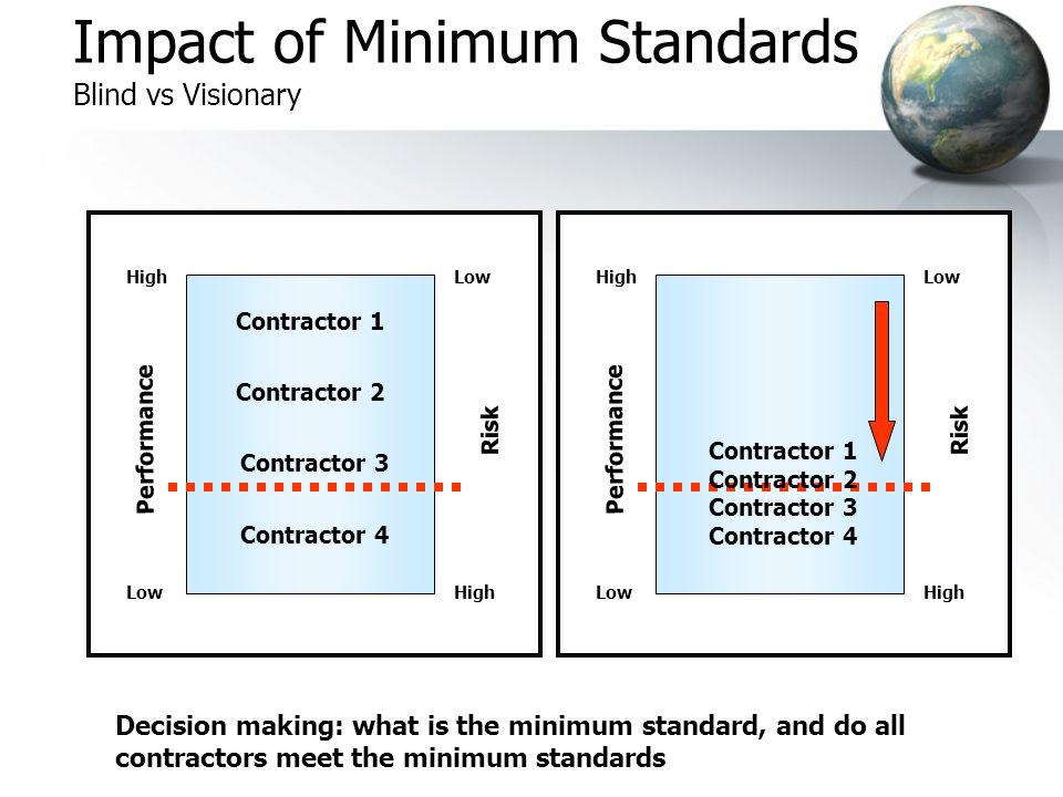 Impact of Minimum Standards Blind vs Visionary