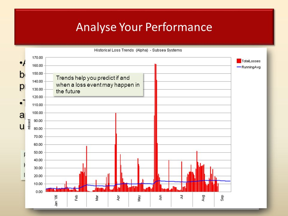 Analyse Your Performance