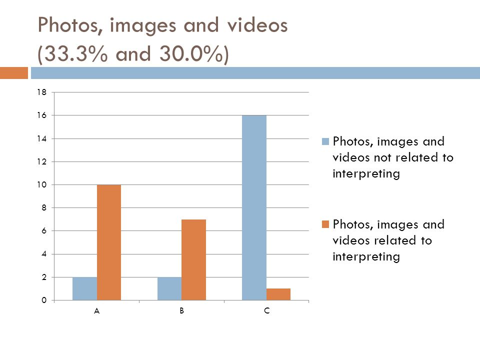 Photos, images and videos (33.3% and 30.0%)