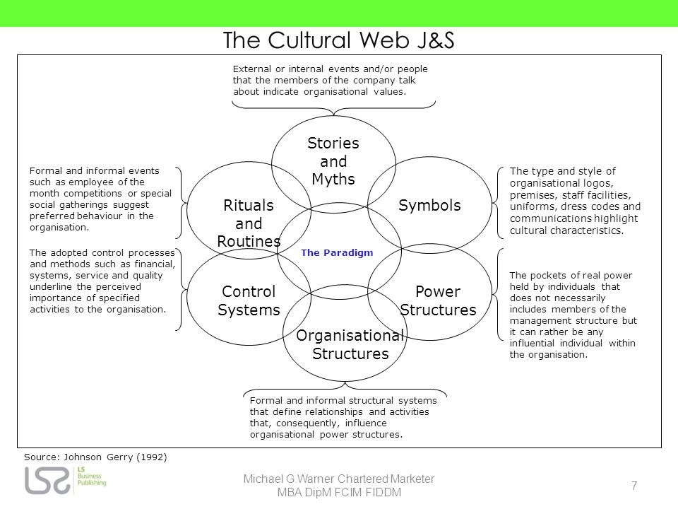 The Cultural Web J&S Organisational Structures Power Structures