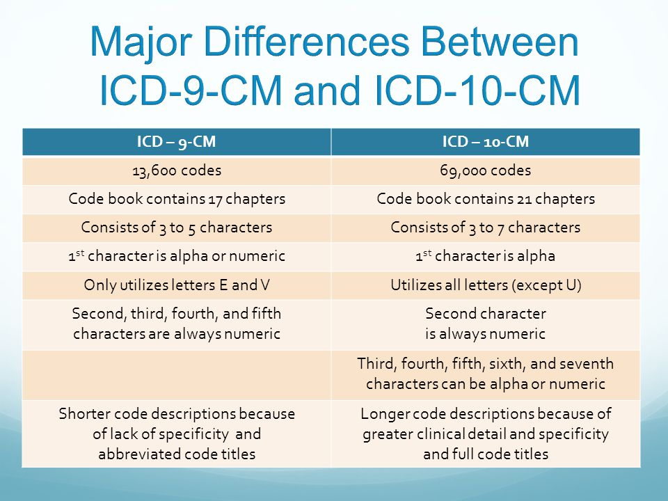 Major Differences Between ICD-9-CM and ICD-10-CM