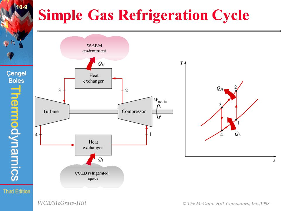 Simple Gas Refrigeration Cycle