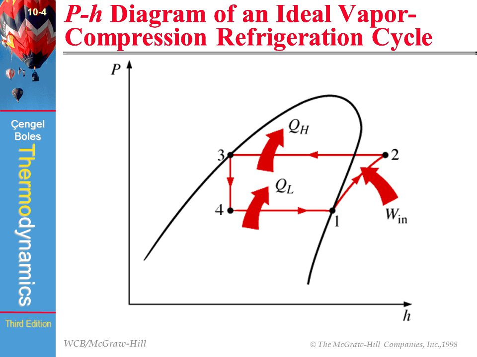 P-h Diagram of an Ideal Vapor-Compression Refrigeration Cycle