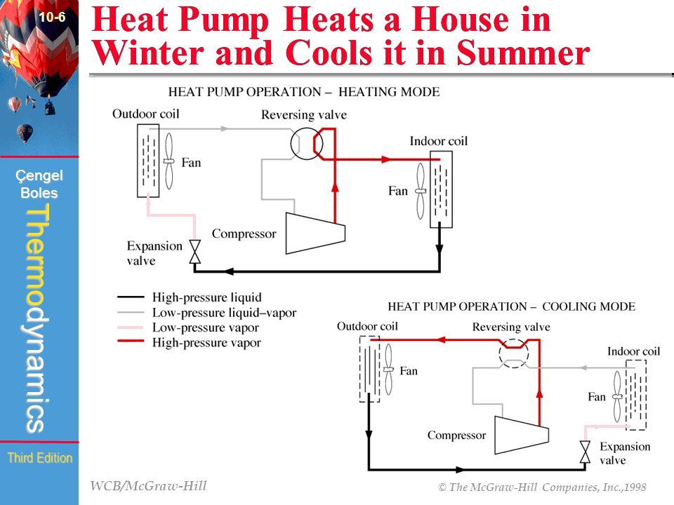 Heat Pump Heats a House in Winter and Cools it in Summer