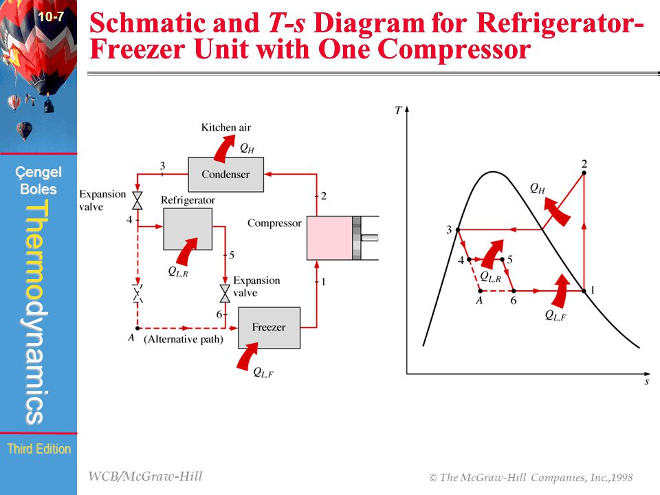 10-7 Schmatic and T-s Diagram for Refrigerator-Freezer Unit with One Compressor (Fig )