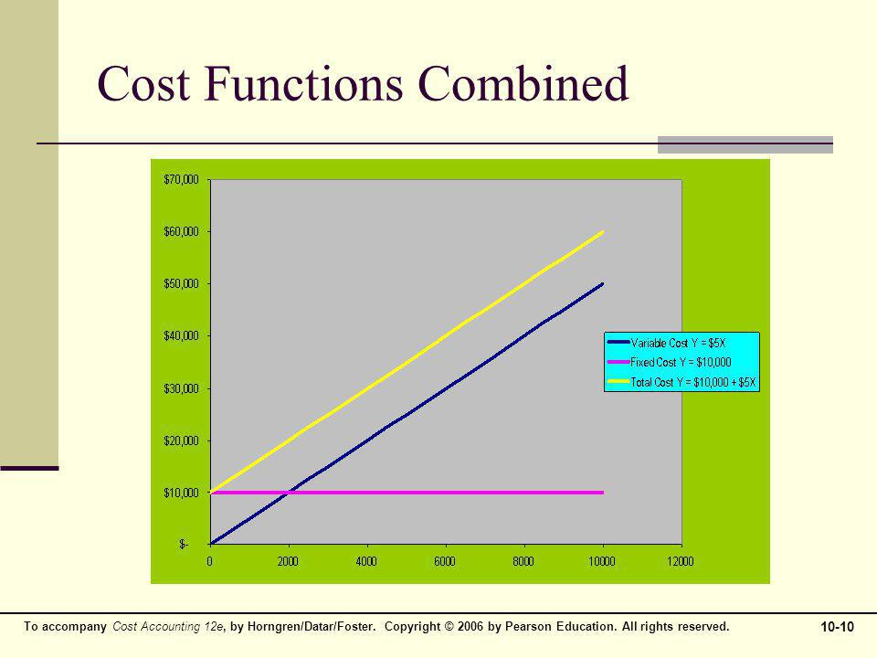 Cost Functions Combined