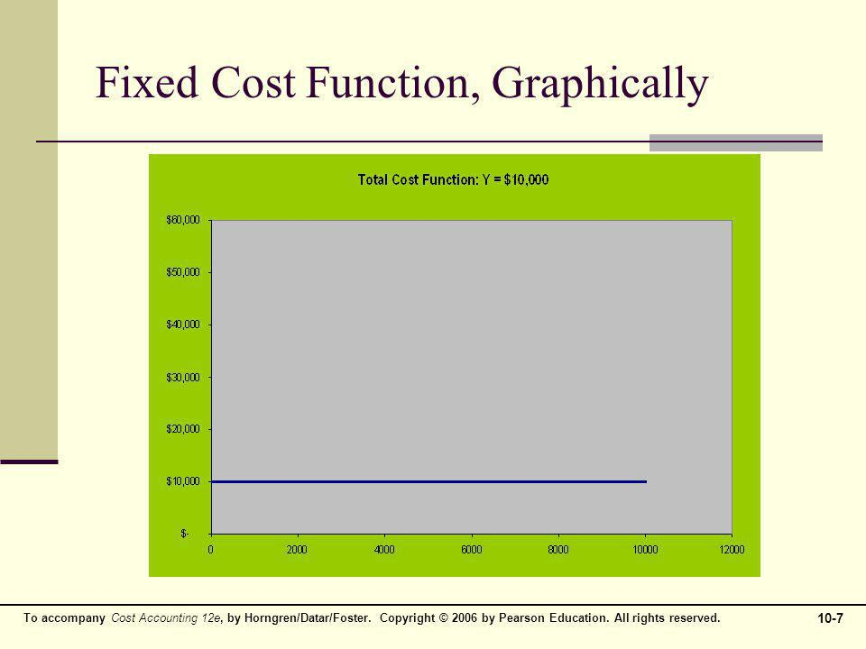Fixed Cost Function, Graphically