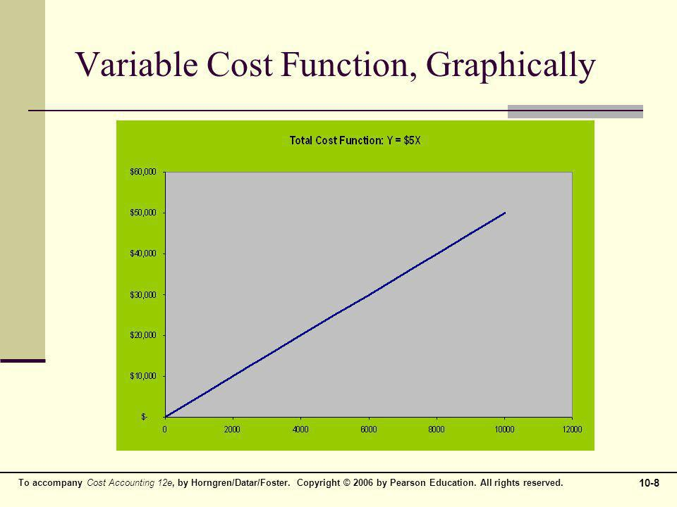 Variable Cost Function, Graphically