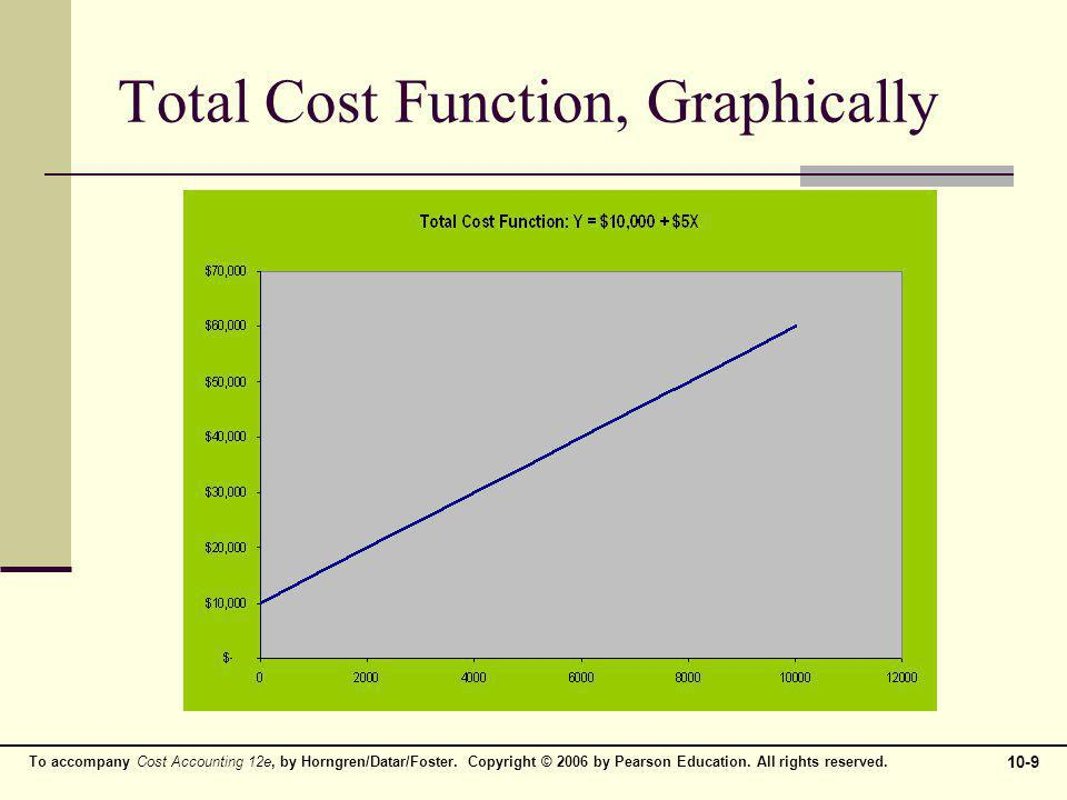 Total Cost Function, Graphically