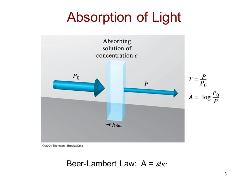 Absorption of Light Beer-Lambert Law: A = bc