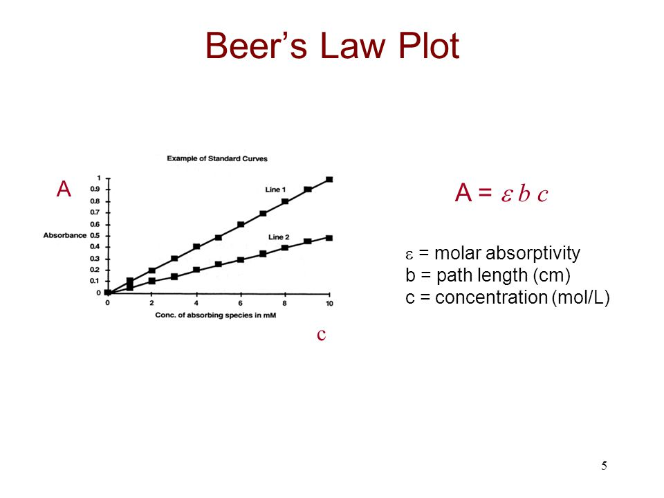 Beer's Law Plot A =  b c A c  = molar absorptivity