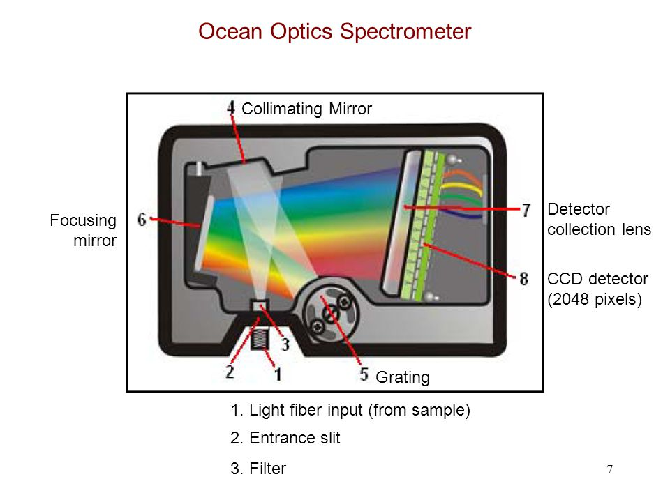 Ocean Optics Spectrometer