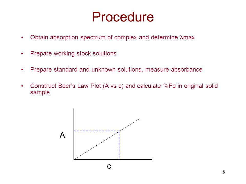 Procedure A c Obtain absorption spectrum of complex and determine max