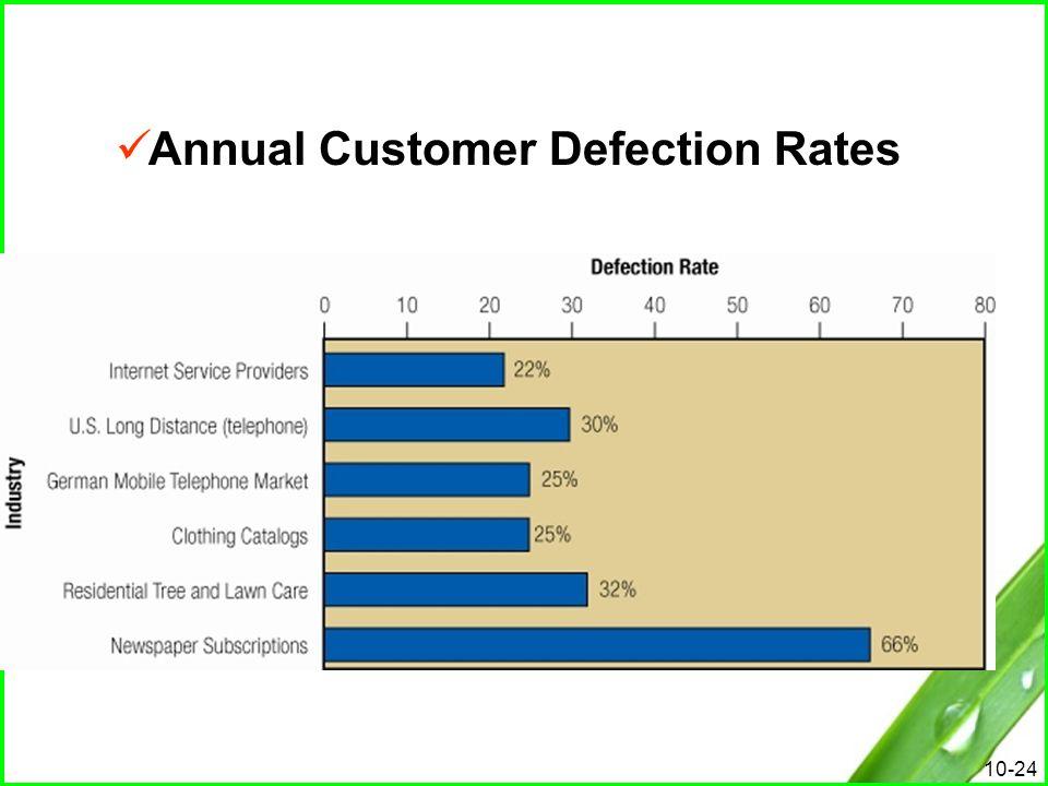 Customer defection