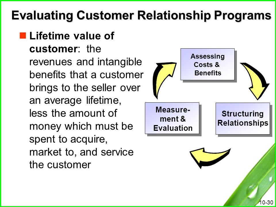Evaluating Customer Relationship Programs