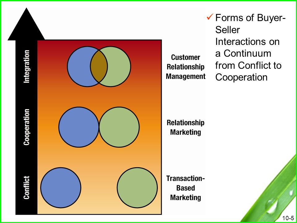 Forms of Buyer-Seller Interactions on a Continuum from Conflict to Cooperation