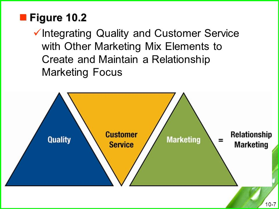 Figure 10.2 Integrating Quality and Customer Service with Other Marketing Mix Elements to Create and Maintain a Relationship Marketing Focus.