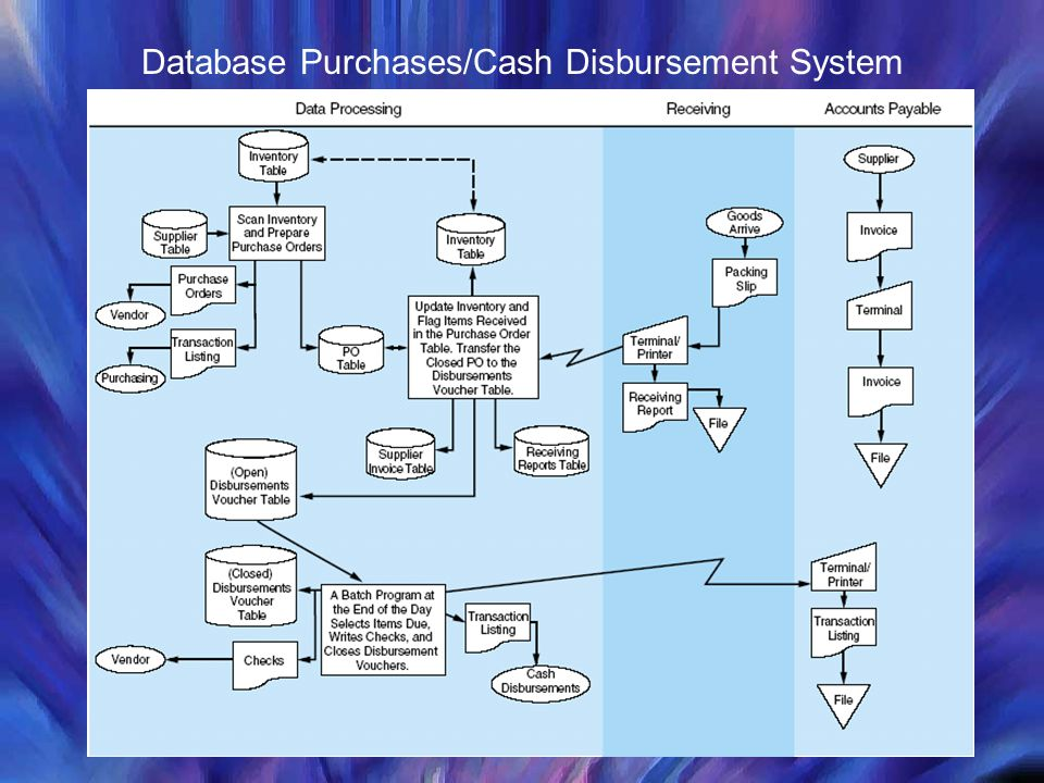 Database Purchases/Cash Disbursement System