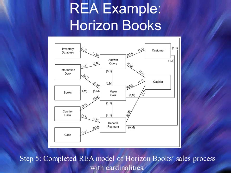 REA Example: Horizon Books