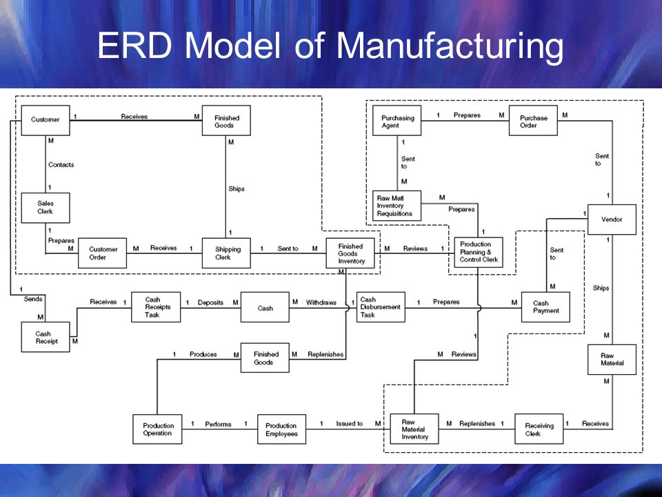 Types Of Manufacturing Diagrams Great Installation Of Wiring Diagram