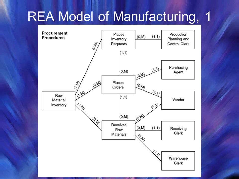 the rea approach to business process modeling ppt video online download. Black Bedroom Furniture Sets. Home Design Ideas
